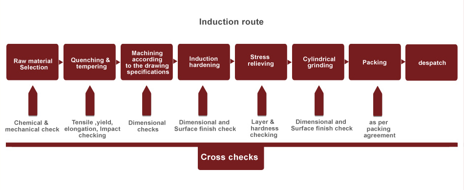 Induction Route